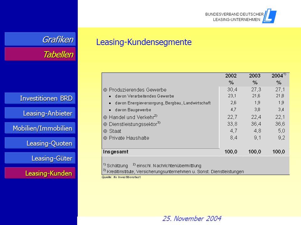 Leasing-Kundensegmente