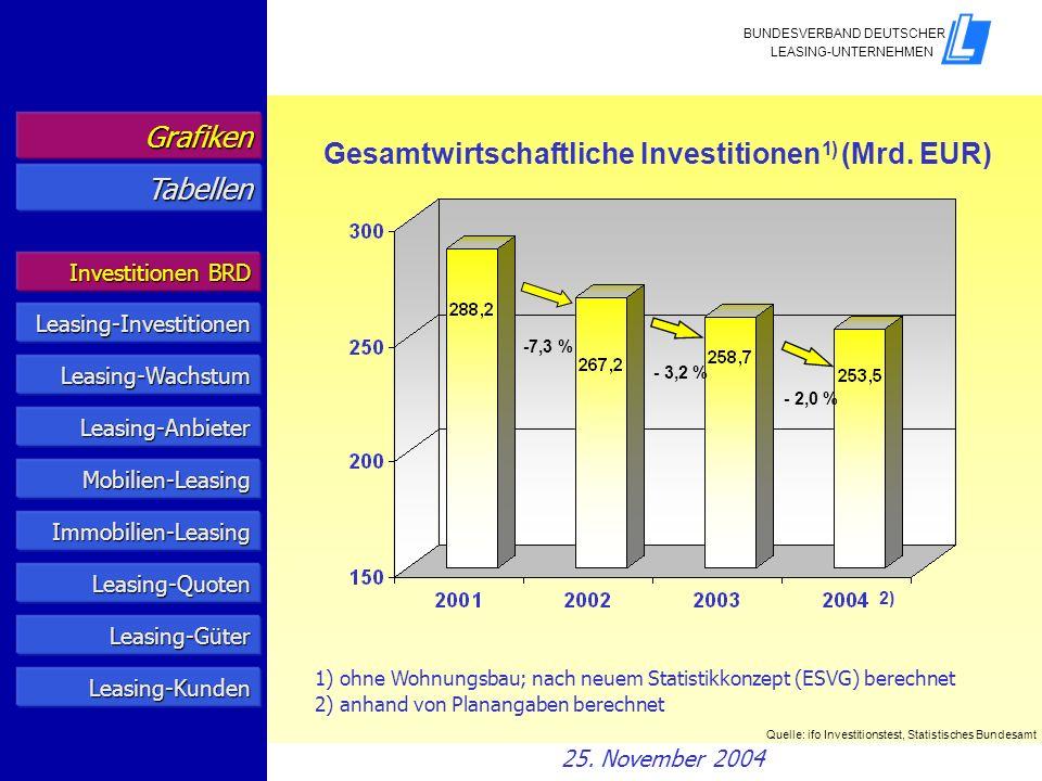 Gesamtwirtschaftliche Investitionen1) (Mrd. EUR) Tabellen