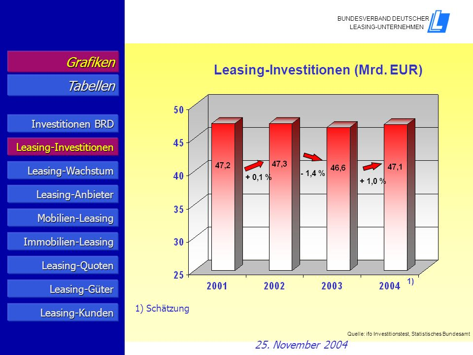 Leasing-Investitionen (Mrd. EUR) Tabellen