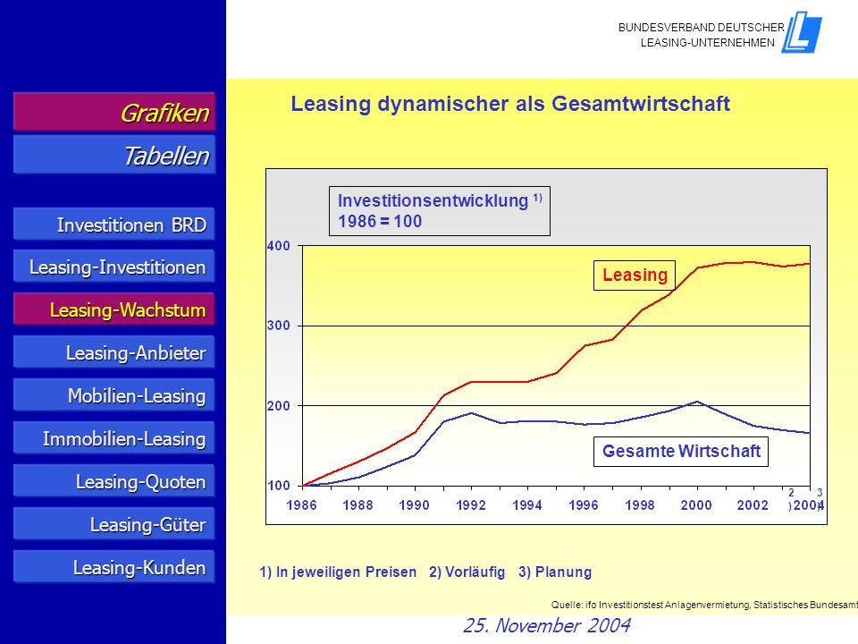Grafiken Tabellen Leasing dynamischer als Gesamtwirtschaft