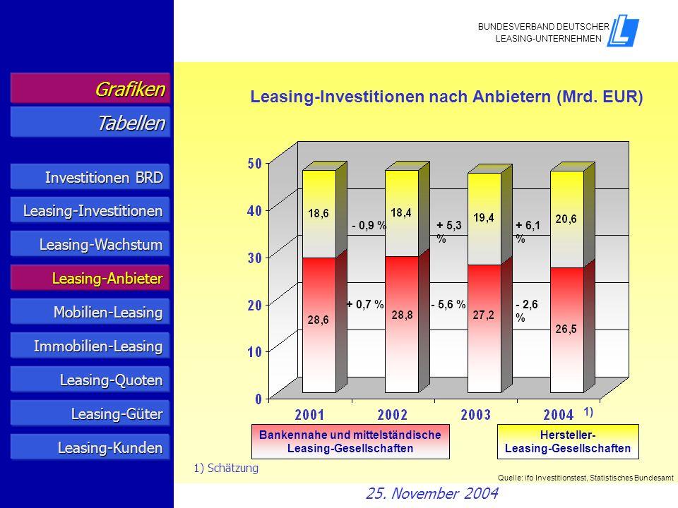 Grafiken Tabellen Leasing-Investitionen nach Anbietern (Mrd. EUR)