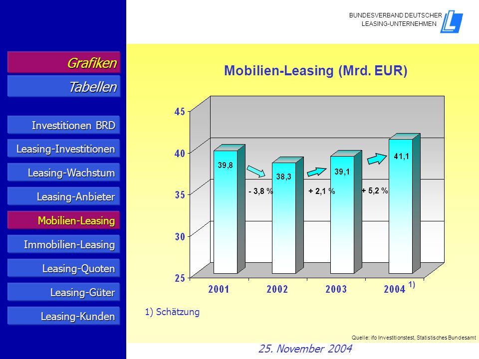 Mobilien-Leasing (Mrd. EUR) Tabellen