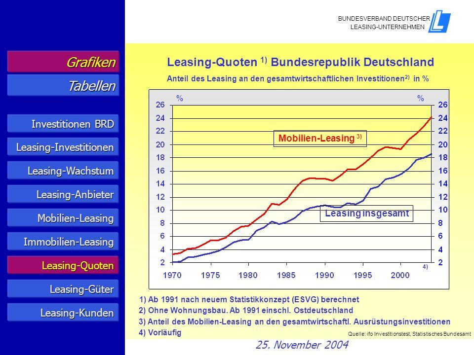 Anteil des Leasing an den gesamtwirtschaftlichen Investitionen2) in %