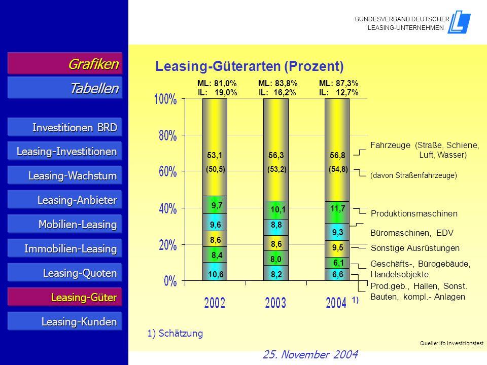 Leasing-Güterarten (Prozent)
