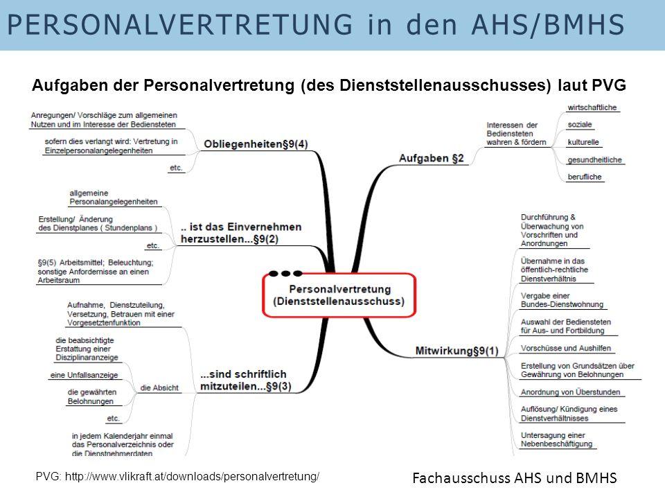 PERSONALVERTRETUNG in den AHS/BMHS