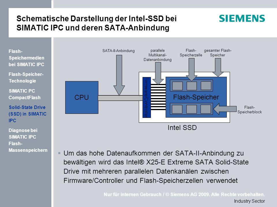 Schematische Darstellung der Intel-SSD bei SIMATIC IPC und deren SATA-Anbindung