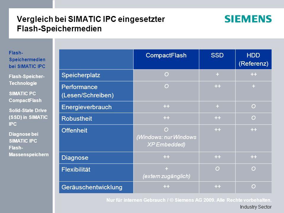 Vergleich bei SIMATIC IPC eingesetzter Flash-Speichermedien