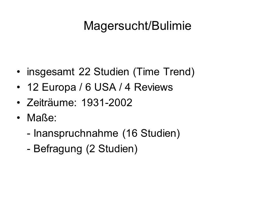 Magersucht/Bulimie insgesamt 22 Studien (Time Trend)