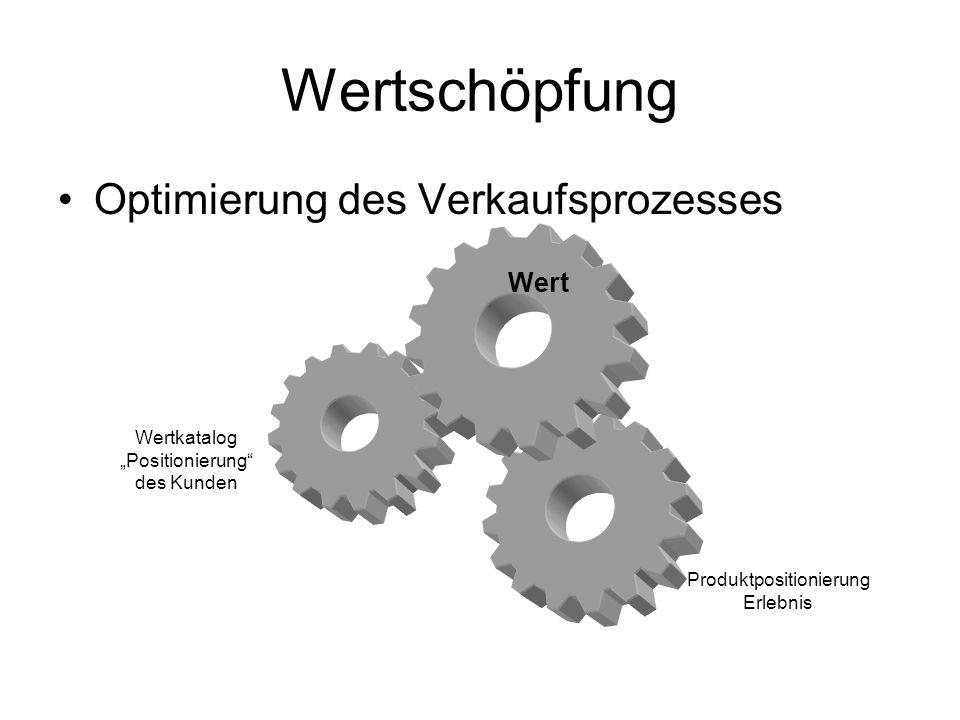 Produktpositionierung