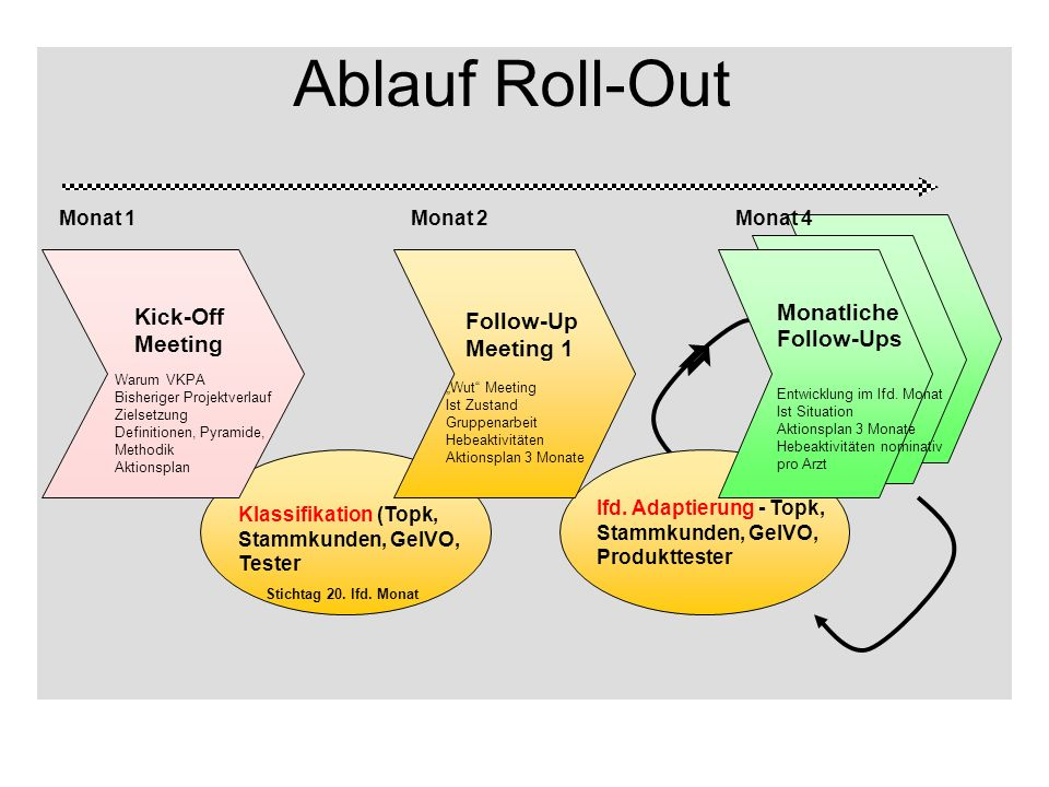 Ablauf Roll-Out Kick-Off Follow-Up Monatliche Meeting Follow-Ups
