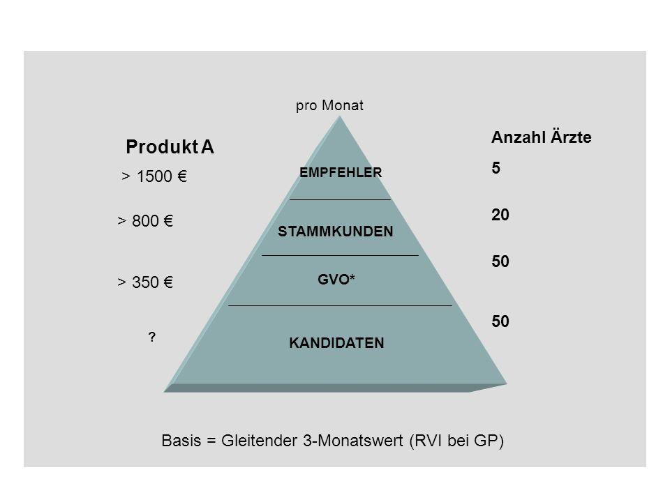 Produkt A Anzahl Ärzte 5 20 > 1500 € 50 > 800 € > 350 €