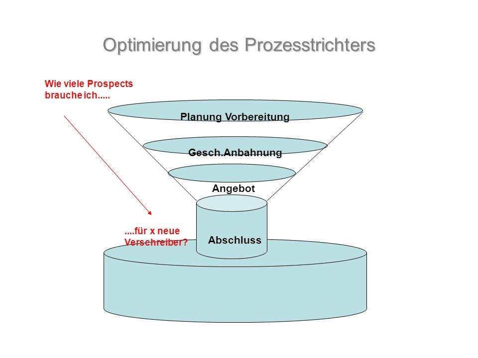 Optimierung des Prozesstrichters