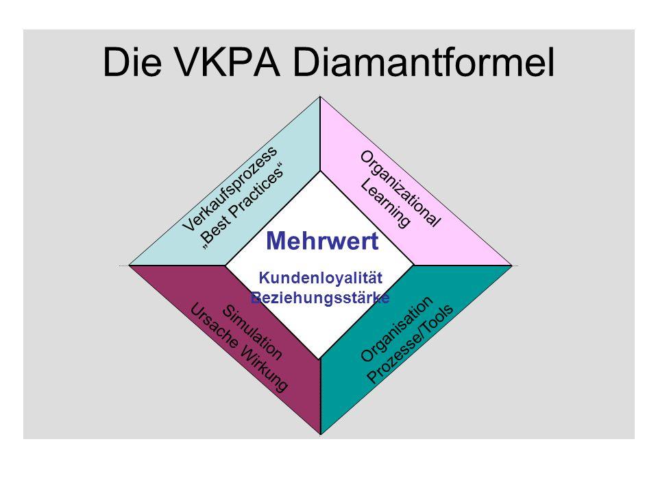 Die VKPA Diamantformel