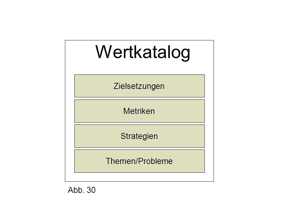 Wertkatalog Zielsetzungen Metriken Strategien Themen/Probleme Abb. 30
