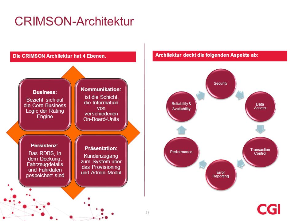 CRIMSON-Architektur Kommunikation: Business: