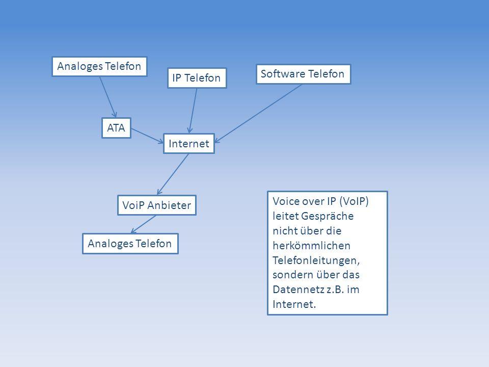Analoges Telefon Software Telefon. IP Telefon. ATA. Internet. Voice over IP (VoIP) leitet Gespräche.