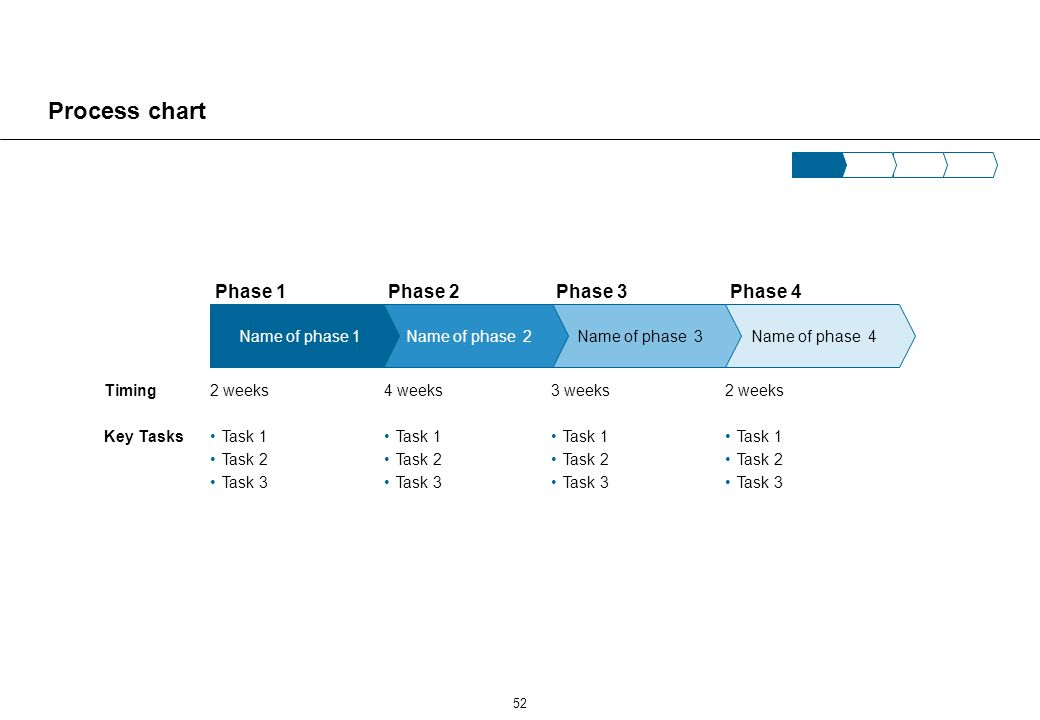 Implementation plan Activities per phase Text Phase 1 Review Phase 2