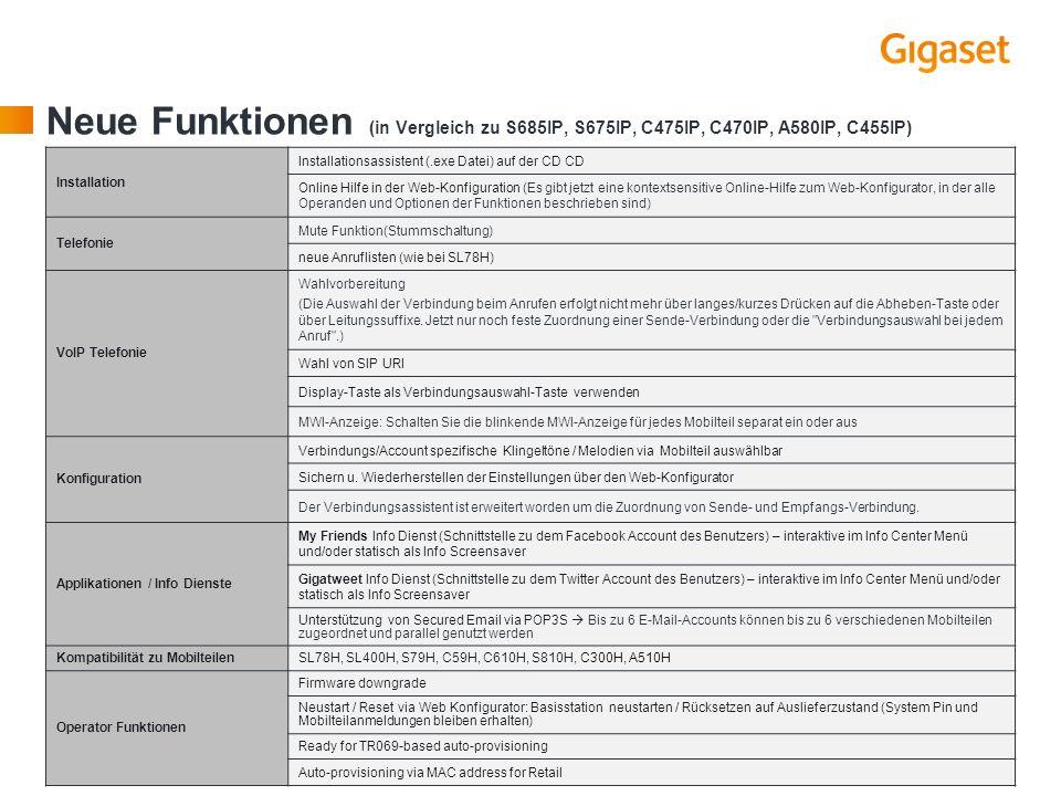 Neue Funktionen (in Vergleich zu S685IP, S675IP, C475IP, C470IP, A580IP, C455IP)