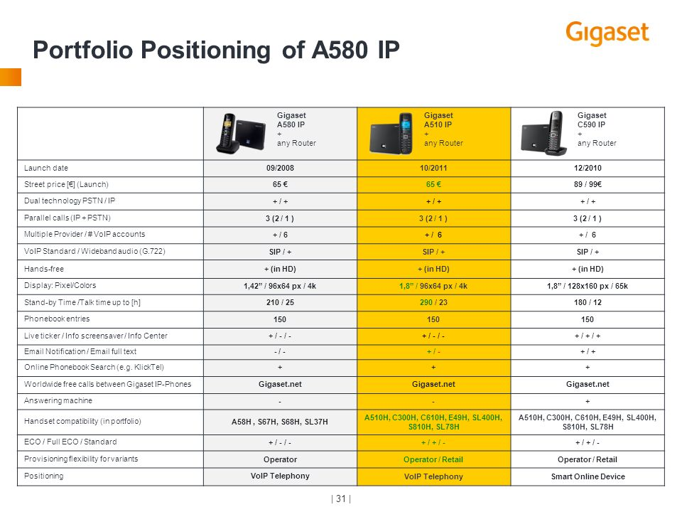 Portfolio Positioning of A580 IP