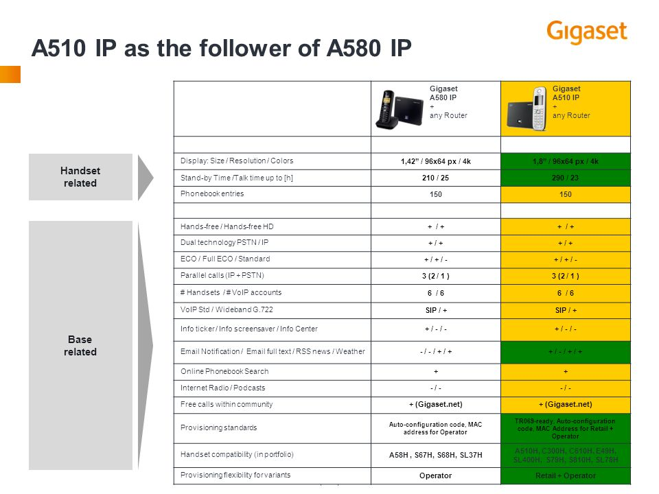 A510 IP as the follower of A580 IP