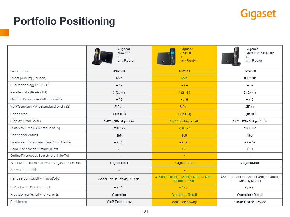 Portfolio Positioning