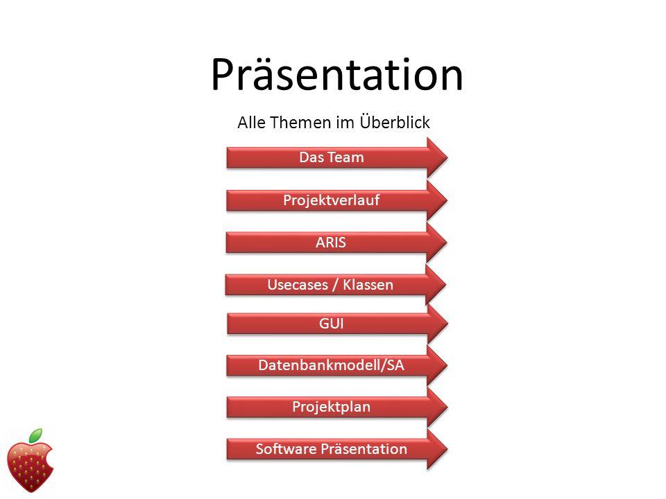 Präsentation Alle Themen im Überblick Das Team Projektverlauf ARIS