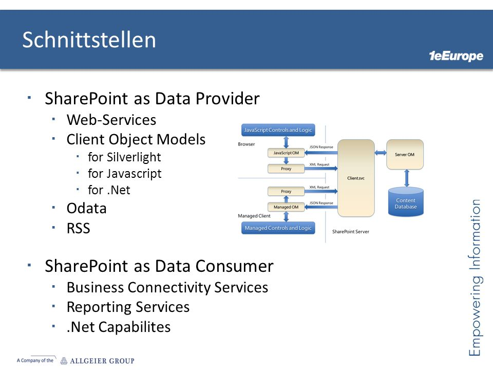 Schnittstellen SharePoint as Data Provider SharePoint as Data Consumer