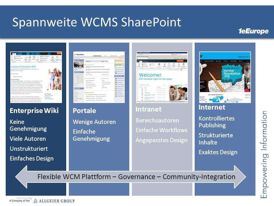 Spannweite WCMS SharePoint