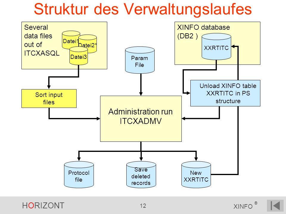 Struktur des Verwaltungslaufes