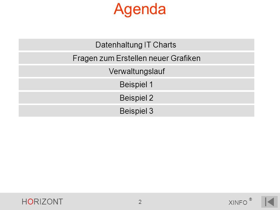 Agenda Datenhaltung IT Charts Fragen zum Erstellen neuer Grafiken