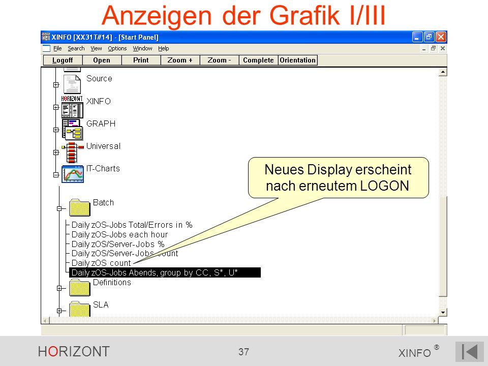 Anzeigen der Grafik I/III