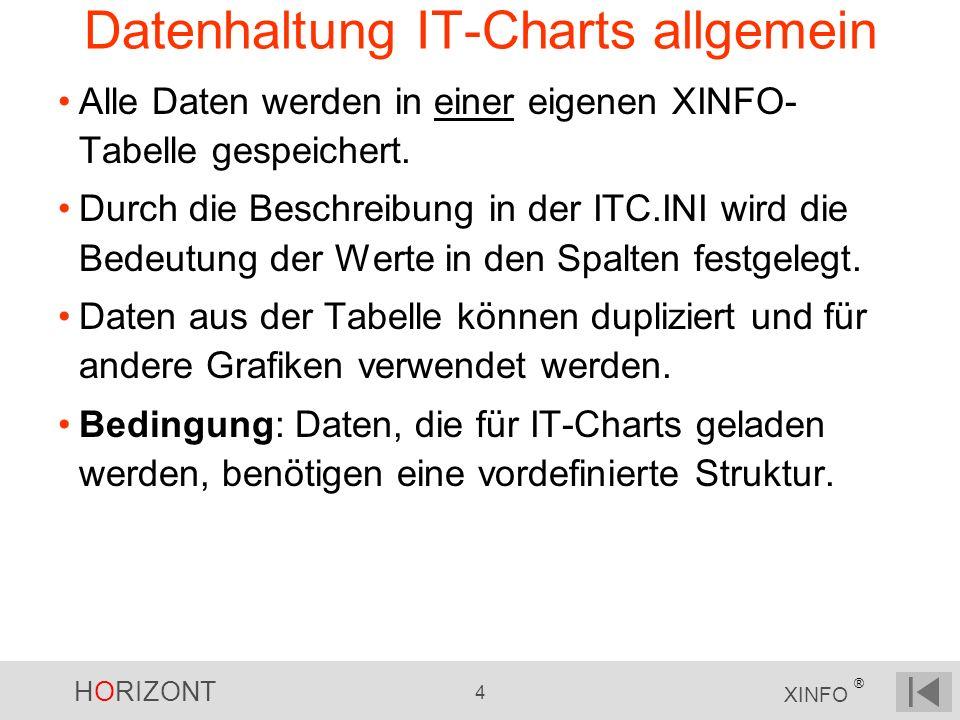 Datenhaltung IT-Charts allgemein