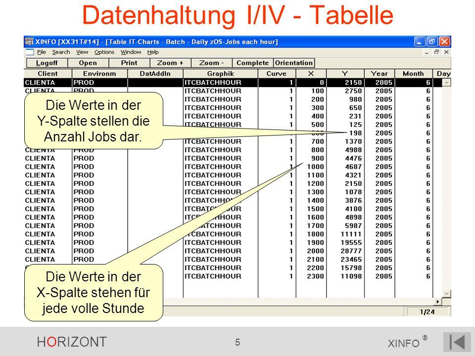 Datenhaltung I/IV - Tabelle