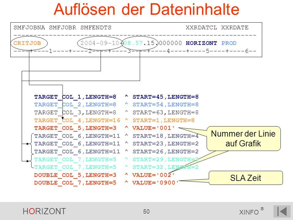 Auflösen der Dateninhalte