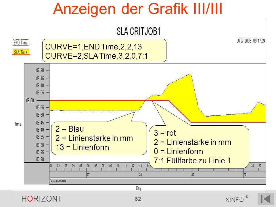 Anzeigen der Grafik III/III