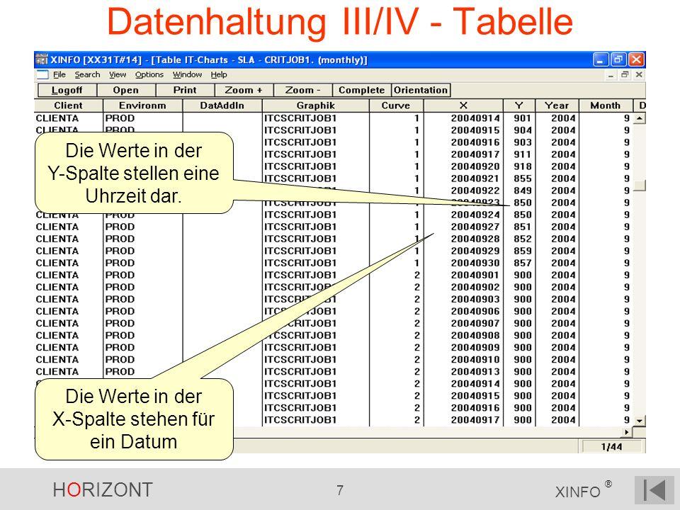 Datenhaltung III/IV - Tabelle