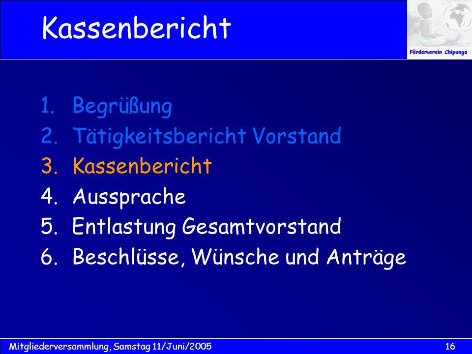 Kassenbericht Begrüßung Tätigkeitsbericht Vorstand Kassenbericht