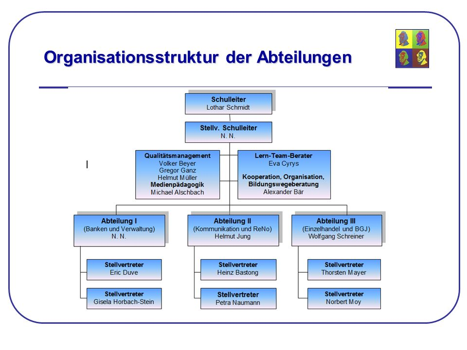 Organisationsstruktur der Abteilungen