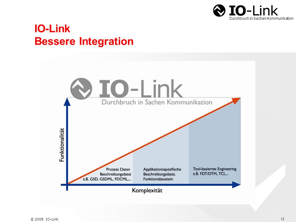 IO-Link Bessere Integration