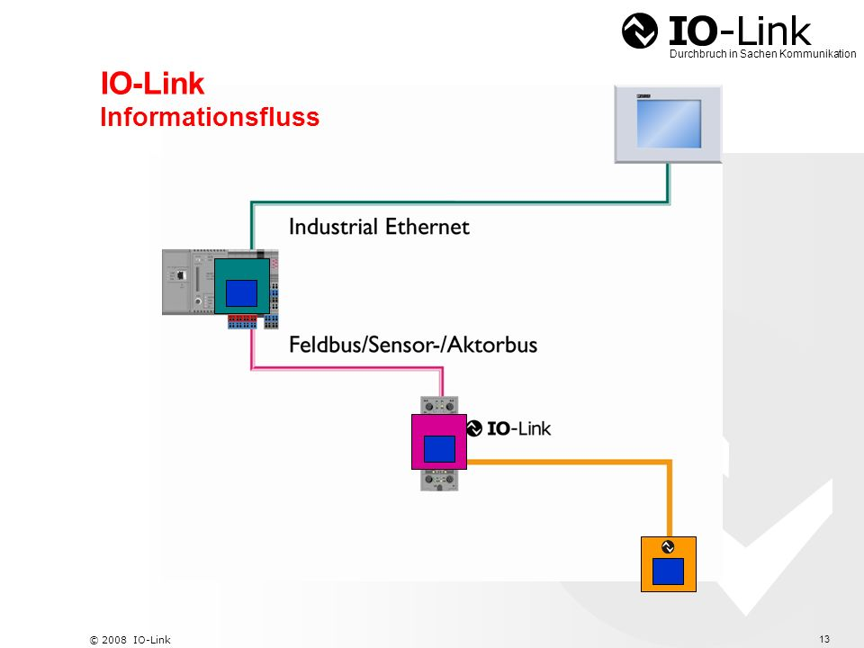 IO-Link Informationsfluss