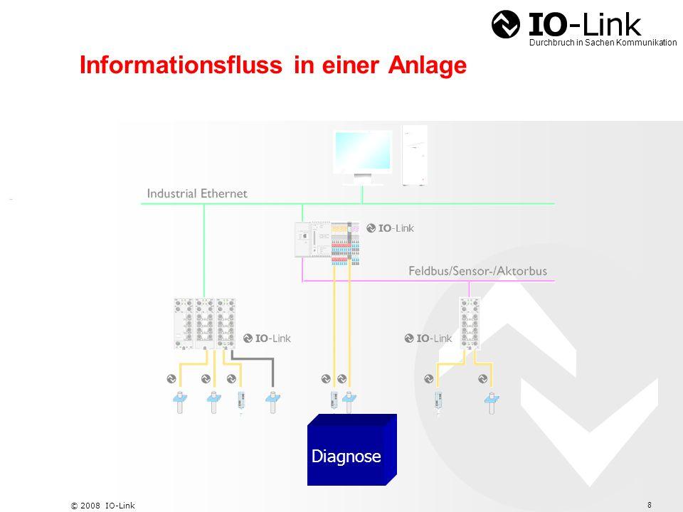 Informationsfluss in einer Anlage