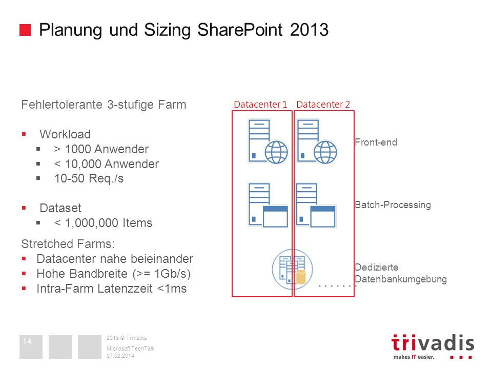 Planung und Sizing SharePoint 2013