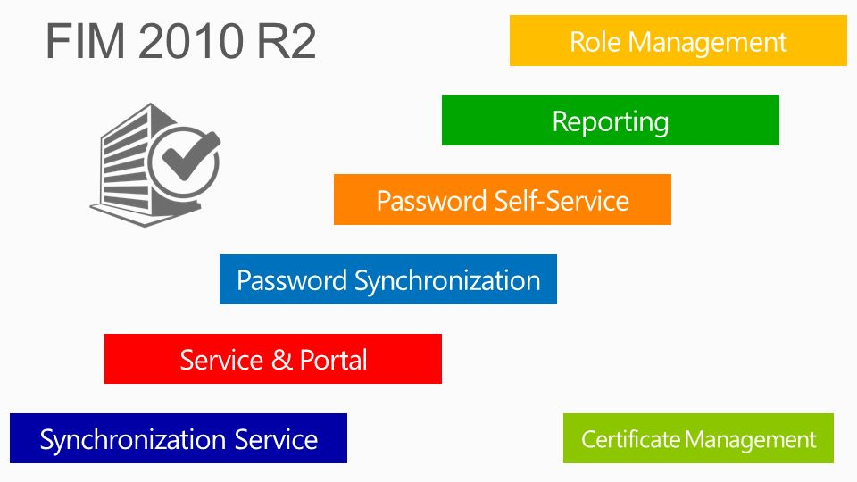 FIM 2010 R2 Role Management Reporting Password Self-Service