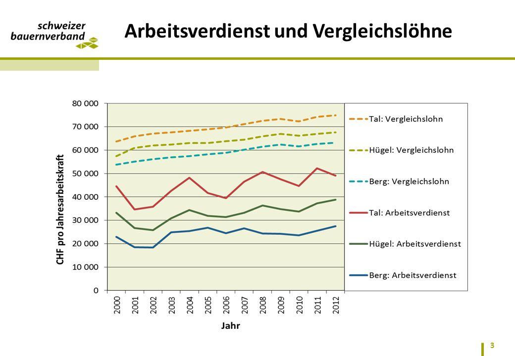 Arbeitsverdienst und Vergleichslöhne