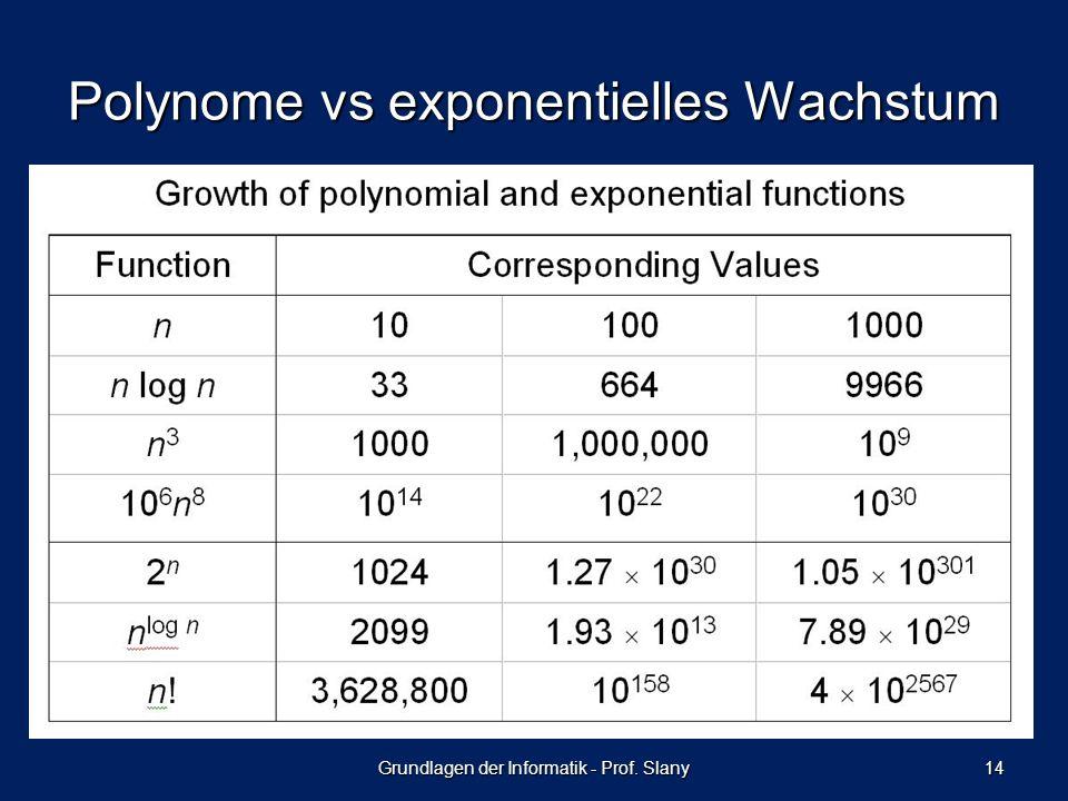 Polynome vs exponentielles Wachstum