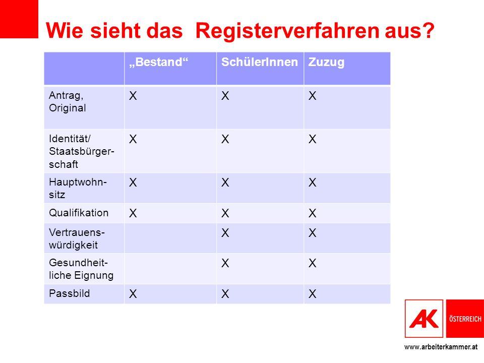 Wie sieht das Registerverfahren aus