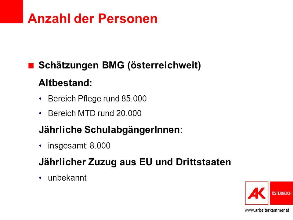 Anzahl der Personen Schätzungen BMG (österreichweit) Altbestand: