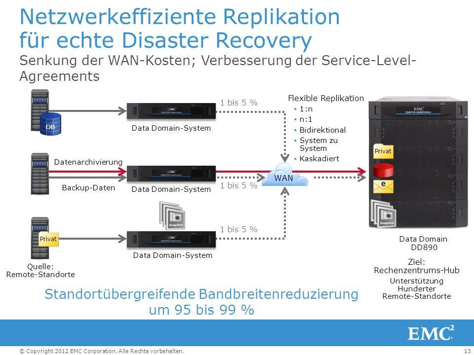 Netzwerkeffiziente Replikation für echte Disaster Recovery