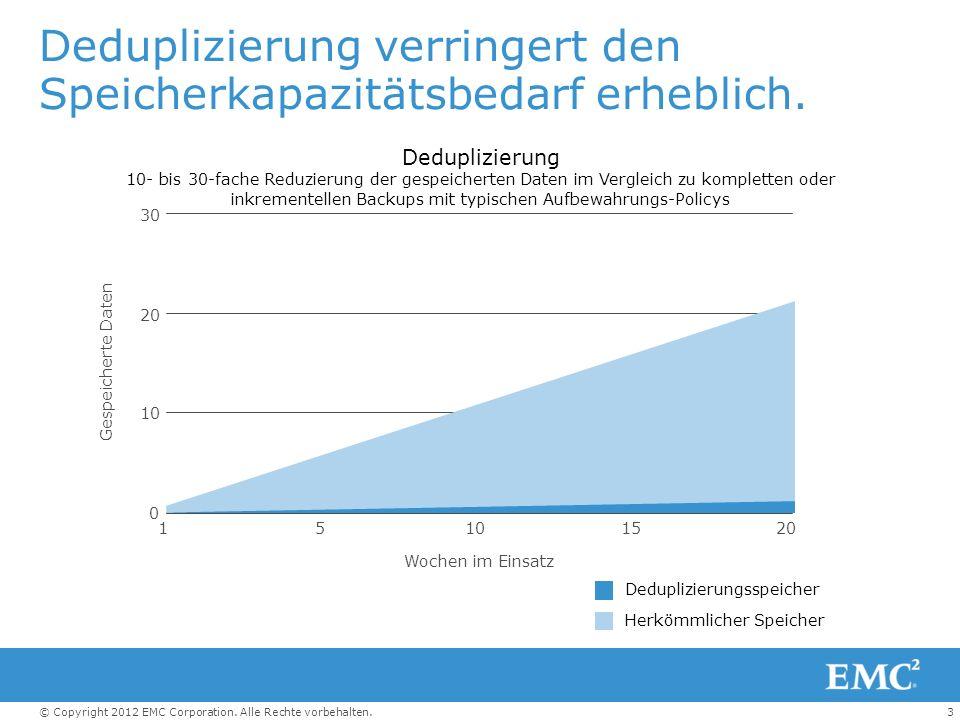 Deduplizierung verringert den Speicherkapazitätsbedarf erheblich.