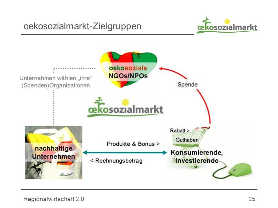 oekosozialmarkt-Zielgruppen